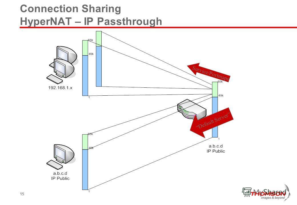 15 Connection Sharing HyperNAT – IP Passthrough Default Server Service/Portmaps