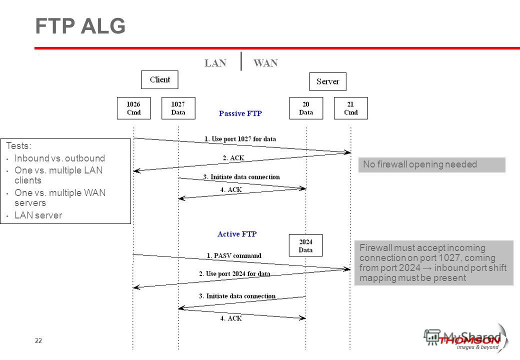 22 FTP ALG No firewall opening needed Firewall must accept incoming connection on port 1027, coming from port 2024 inbound port shift mapping must be present LANWAN Tests: Inbound vs. outbound One vs. multiple LAN clients One vs. multiple WAN servers