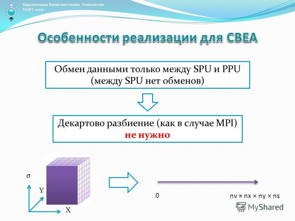 Параллельные Вычислительные Технологии ПАВТ-2009 Обмен данными только между SPU и PPU (между SPU нет обменов) Декартово разбиение (как в случае MPI) не нужно X Y σ 0 nv = nx ny ns