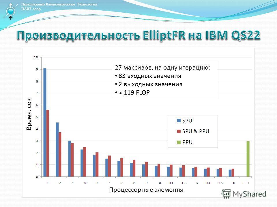 Параллельные Вычислительные Технологии ПАВТ-2009 27 массивов, на одну итерацию: 83 входных значения 2 выходных значения 119 FLOP Процессорные элементы Время, сек