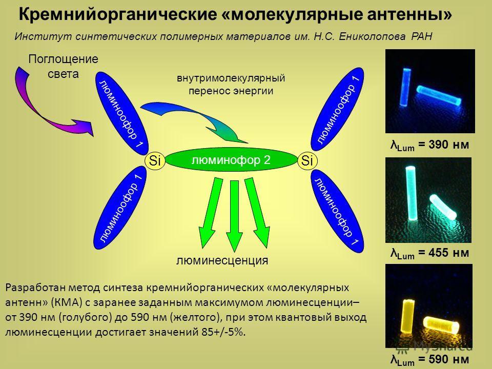 люминофор 2 люминофор 1 Поглощение света внутримолекулярный перенос энергии люминесценция люминофор 1 Si Кремнийорганические «молекулярные антенны» λ Lum = 390 нмλ Lum = 590 нмλ Lum = 455 нм Институт синтетических полимерных материалов им. Н.С. Енико