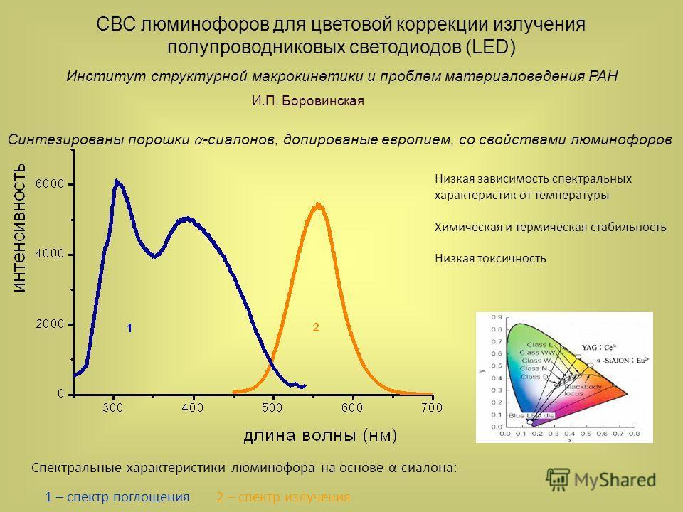 Спектральные харккактеристики люминофора на основе α-сиалона: 1 – спектр поглощения 2 – спектр излучения Низкая зависимость спектральных харккактеристик от температуры Химическая и термическая стабильность Низкая токсичность СВС люминофоров для цвето