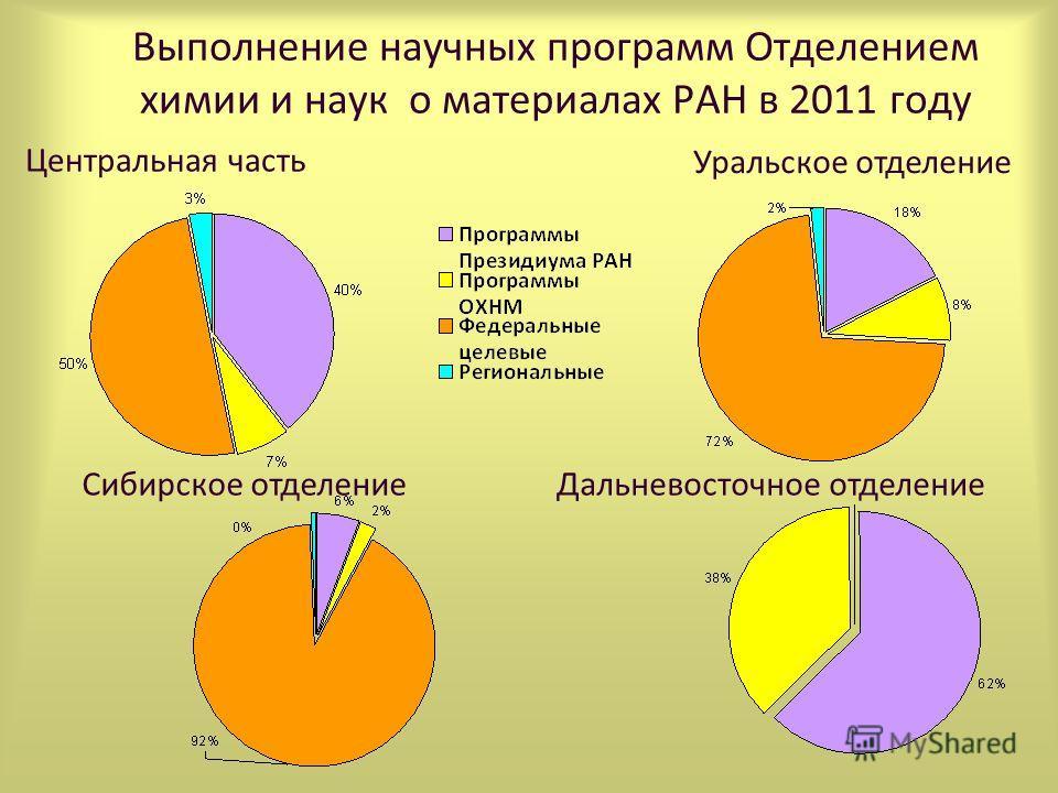 Выполнение научных программ Отделением химии и наук о материалах РАН в 2011 году Центральная часть Уральское отделение Сибирское отделение Дальневосточное отделение