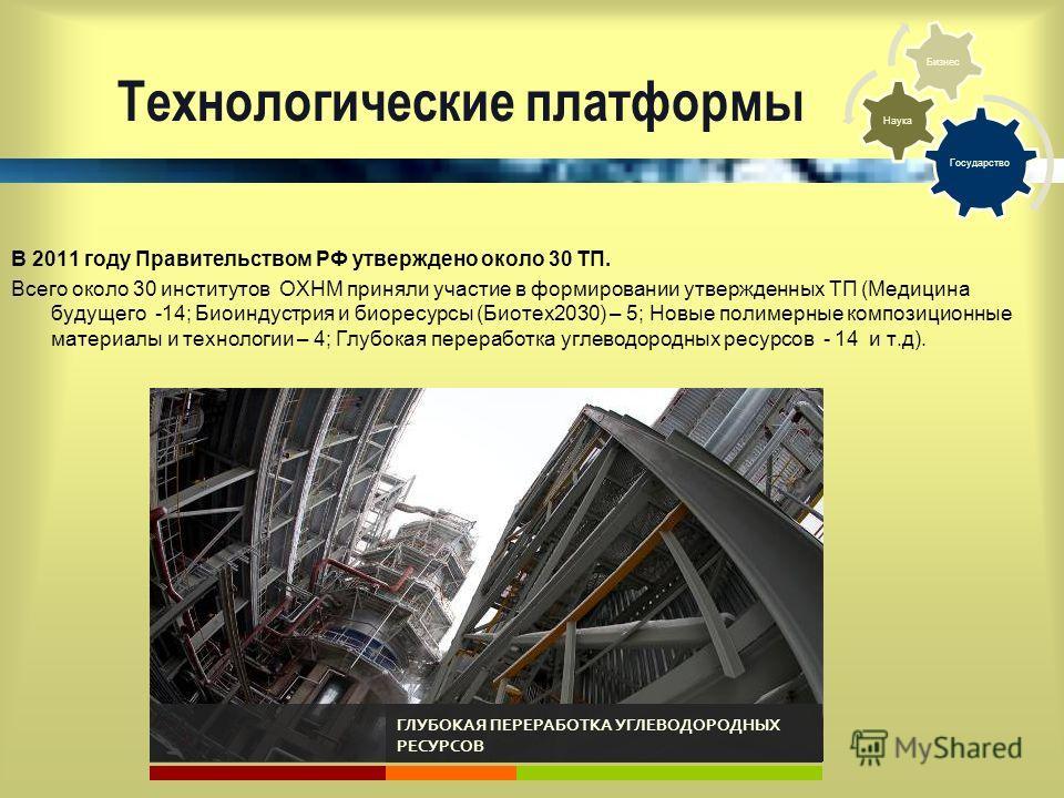 Технологические платформы В 2011 году Правительством РФ утверждено около 30 ТП. Всего около 30 институтов ОХНМ приняли участие в формировании утвержденных ТП (Медицина будущего -14; Биоиндустрия и биоресурсы (Биотех 2030) – 5; Новые полимерные композ
