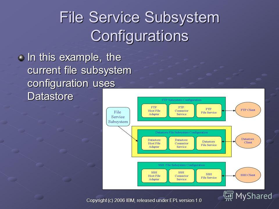 Copyright (c) 2006 IBM, released under EPL version 1.0 File Service Subsystem Configurations In this example, the current file subsystem configuration uses Datastore