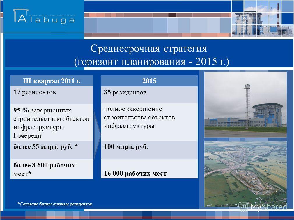 Среднесрочная стратегия (горизонт планирования - 2015 г.) III квартал 2011 г. 17 резидентов 95 % завершенных строительством объектов инфраструктуры I очереди более 55 млрд. руб. * более 8 600 рабочих мест* 2015 35 резидентов полное завершение строите