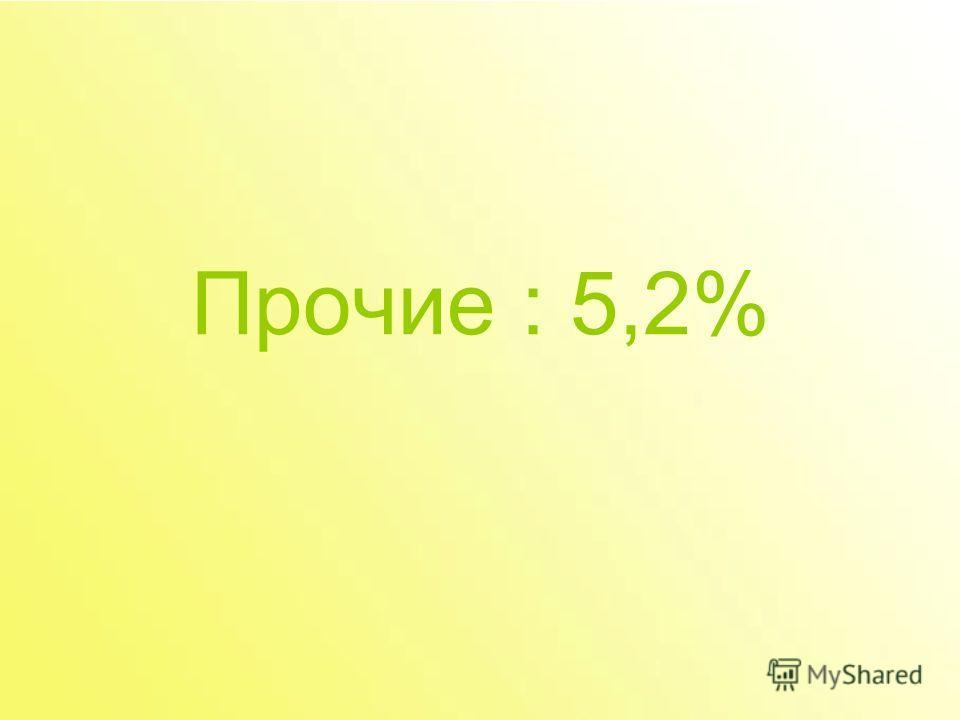 Прочие : 5,2%
