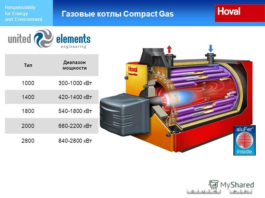 Responsibility for Energy and Environment Газовые котлы Compact Gas Тип Диапазон мощности 1000300-1000 к Вт 1400420-1400 к Вт 1800540-1800 к Вт 2000660-2200 к Вт 2800840-2800 к Вт