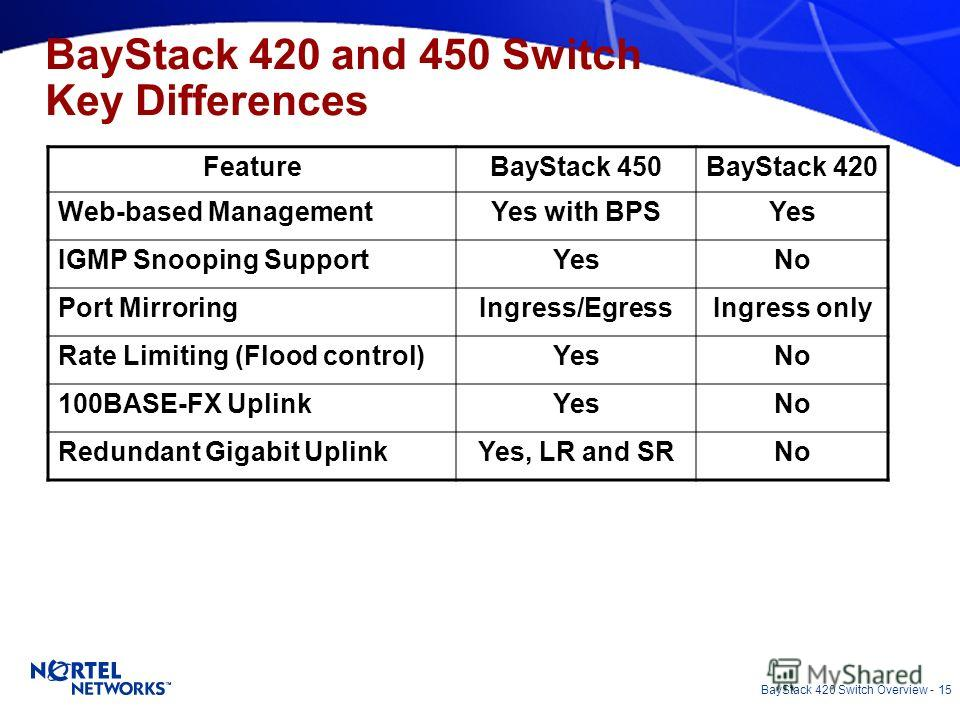 BayStack 420 Switch Overview - 15 BayStack 420 and 450 Switch Key Differences FeatureBayStack 450BayStack 420 Web-based ManagementYes with BPSYes IGMP Snooping SupportYesNo Port MirroringIngress/EgressIngress only Rate Limiting (Flood control)YesNo 1