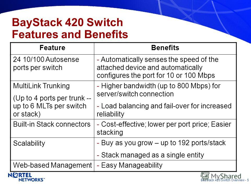 BayStack 420 Switch Overview - 5 FeatureBenefits 24 10/100 Autosense ports per switch - Automatically senses the speed of the attached device and automatically configures the port for 10 or 100 Mbps MultiLink Trunking (Up to 4 ports per trunk -- up t