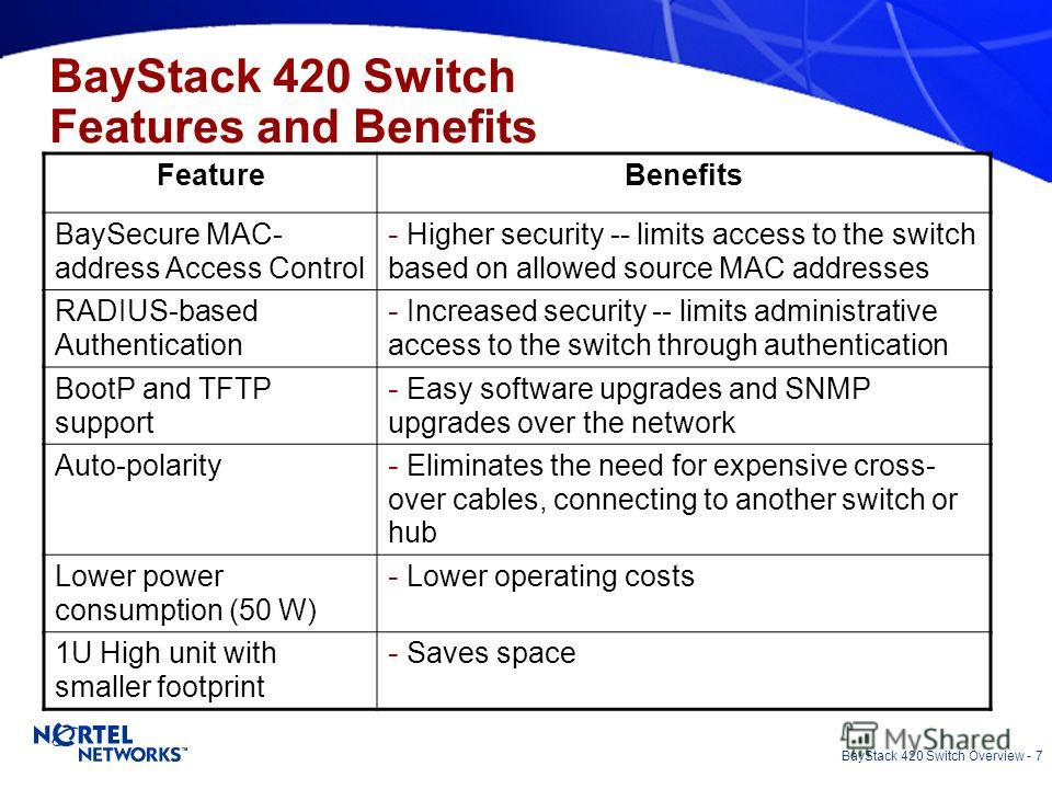 BayStack 420 Switch Overview - 7 FeatureBenefits BaySecure MAC- address Access Control - Higher security -- limits access to the switch based on allowed source MAC addresses RADIUS-based Authentication - Increased security -- limits administrative ac