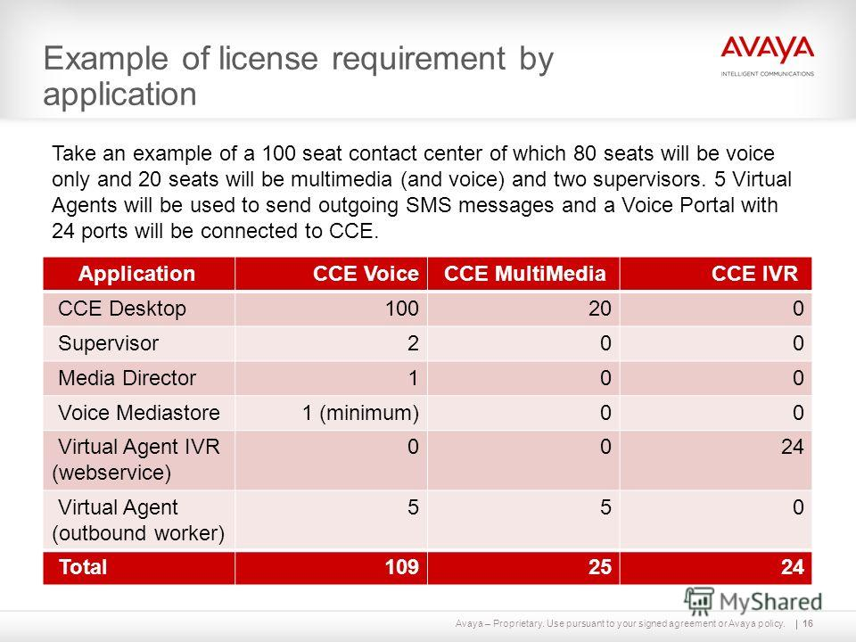 Avaya – Proprietary. Use pursuant to your signed agreement or Avaya policy. Example of license requirement by application Application CCE VoiceCCE MultiMedia CCE IVR CCE Desktop 100 20 0 Supervisor 2 00 Media Director 1 00 Voice Mediastore 1 (minimum
