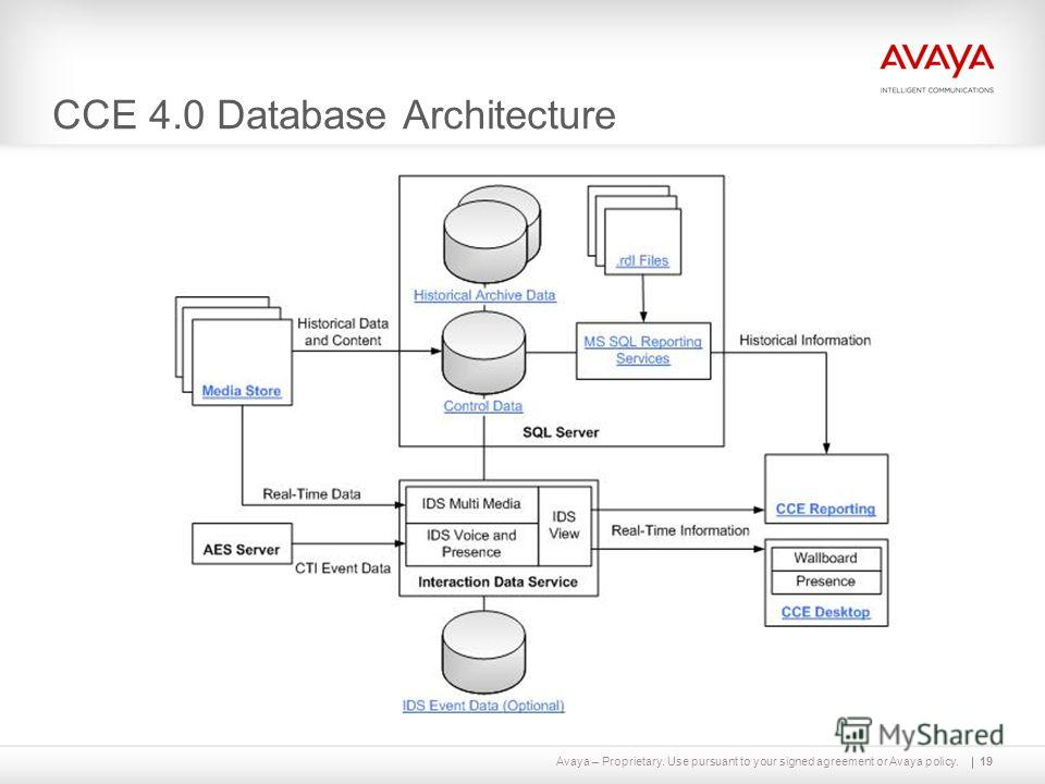 Avaya – Proprietary. Use pursuant to your signed agreement or Avaya policy. CCE 4.0 Database Architecture 19
