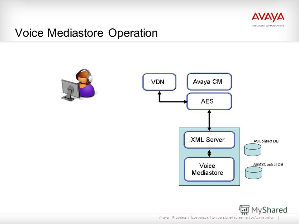 Avaya – Proprietary. Use pursuant to your signed agreement or Avaya policy. Voice Mediastore Operation