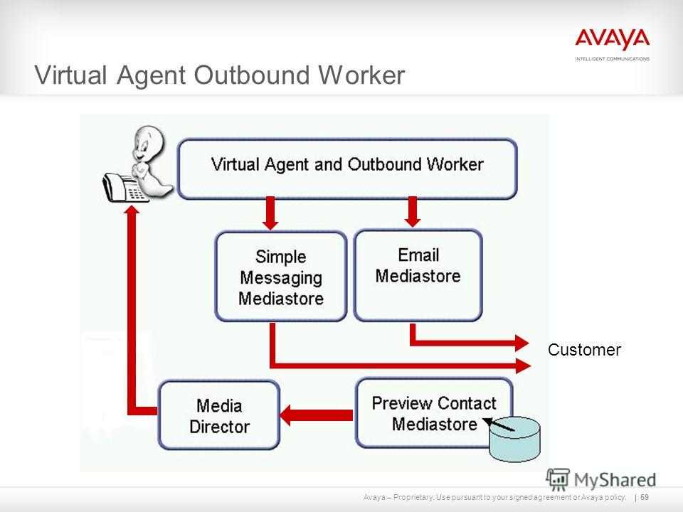 Avaya – Proprietary. Use pursuant to your signed agreement or Avaya policy. Virtual Agent Outbound Worker 59 Customer