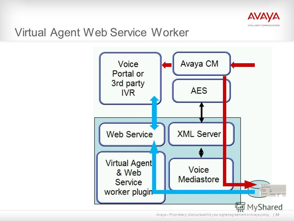 Avaya – Proprietary. Use pursuant to your signed agreement or Avaya policy. Virtual Agent Web Service Worker 64