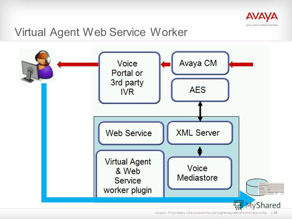 Avaya – Proprietary. Use pursuant to your signed agreement or Avaya policy. Virtual Agent Web Service Worker 65