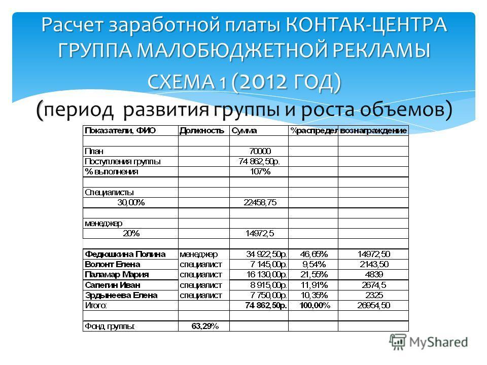Расчет заработной платы КОНТАК-ЦЕНТРА ГРУППА МАЛОБЮДЖЕТНОЙ РЕКЛАМЫ СХЕМА 1 ( 2012 ГОД) ( Расчет заработной платы КОНТАК-ЦЕНТРА ГРУППА МАЛОБЮДЖЕТНОЙ РЕКЛАМЫ СХЕМА 1 ( 2012 ГОД) (период развития группы и роста объемов)