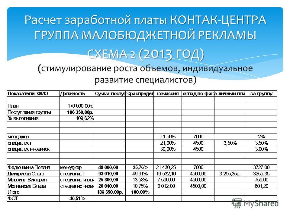 Расчет заработной платы КОНТАК-ЦЕНТРА ГРУППА МАЛОБЮДЖЕТНОЙ РЕКЛАМЫ СХЕМА 2 ( 2013 ГОД) ( Расчет заработной платы КОНТАК-ЦЕНТРА ГРУППА МАЛОБЮДЖЕТНОЙ РЕКЛАМЫ СХЕМА 2 ( 2013 ГОД) (стимулирование роста объемов, индивидуальное развитие специалистов)