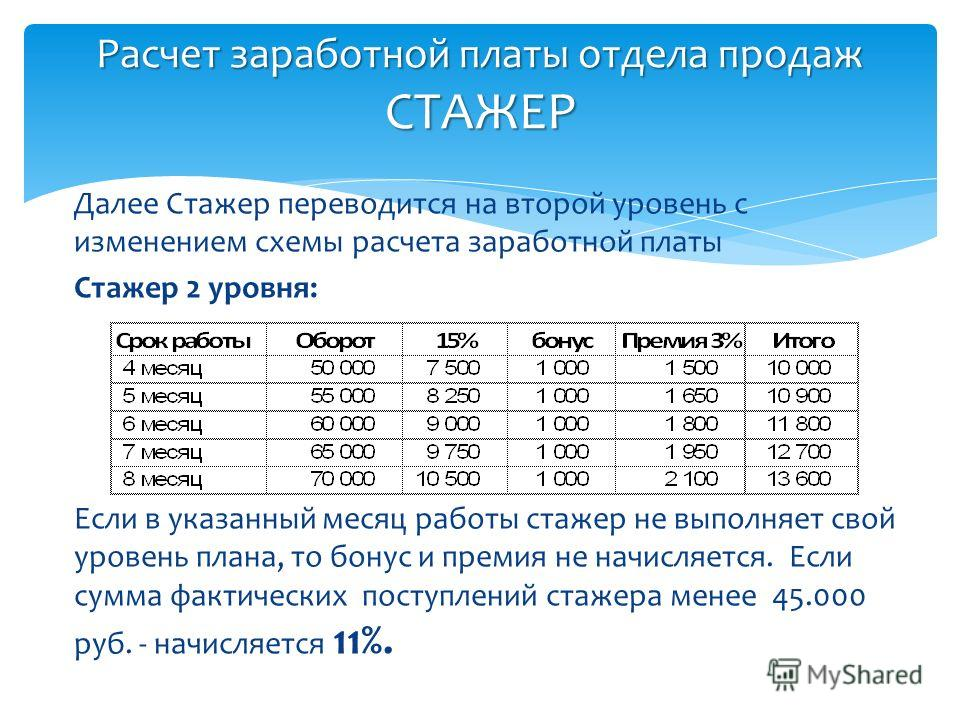 Расчет заработной платы отдела