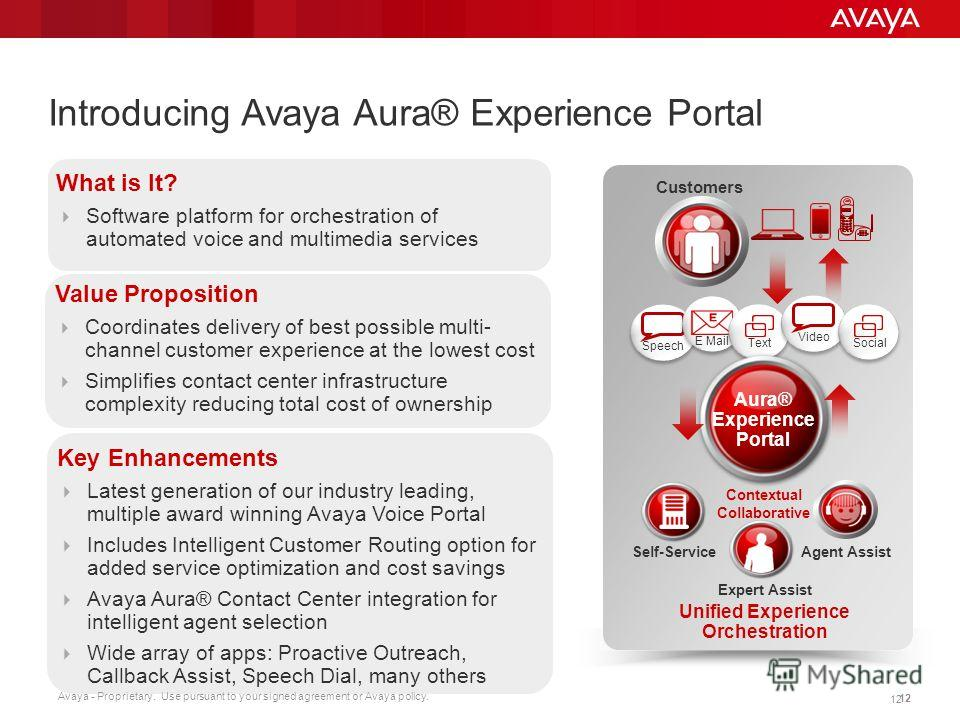 Avaya - Proprietary. Use pursuant to your signed agreement or Avaya policy. 12 Introducing Avaya Aura® Experience Portal 12 Key Enhancements Latest generation of our industry leading, multiple award winning Avaya Voice Portal Includes Intelligent Cus
