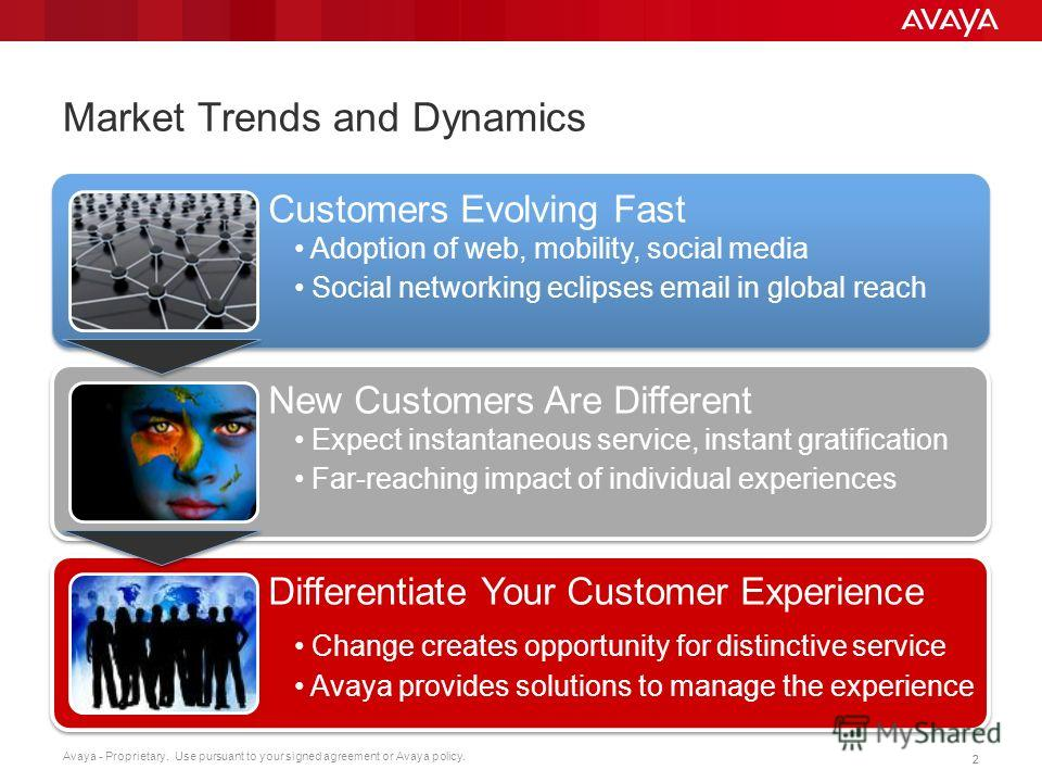 Avaya - Proprietary. Use pursuant to your signed agreement or Avaya policy. 22 Market Trends and Dynamics Customers Evolving Fast Adoption of web, mobility, social media Social networking eclipses email in global reach Customers Evolving Fast Adoptio