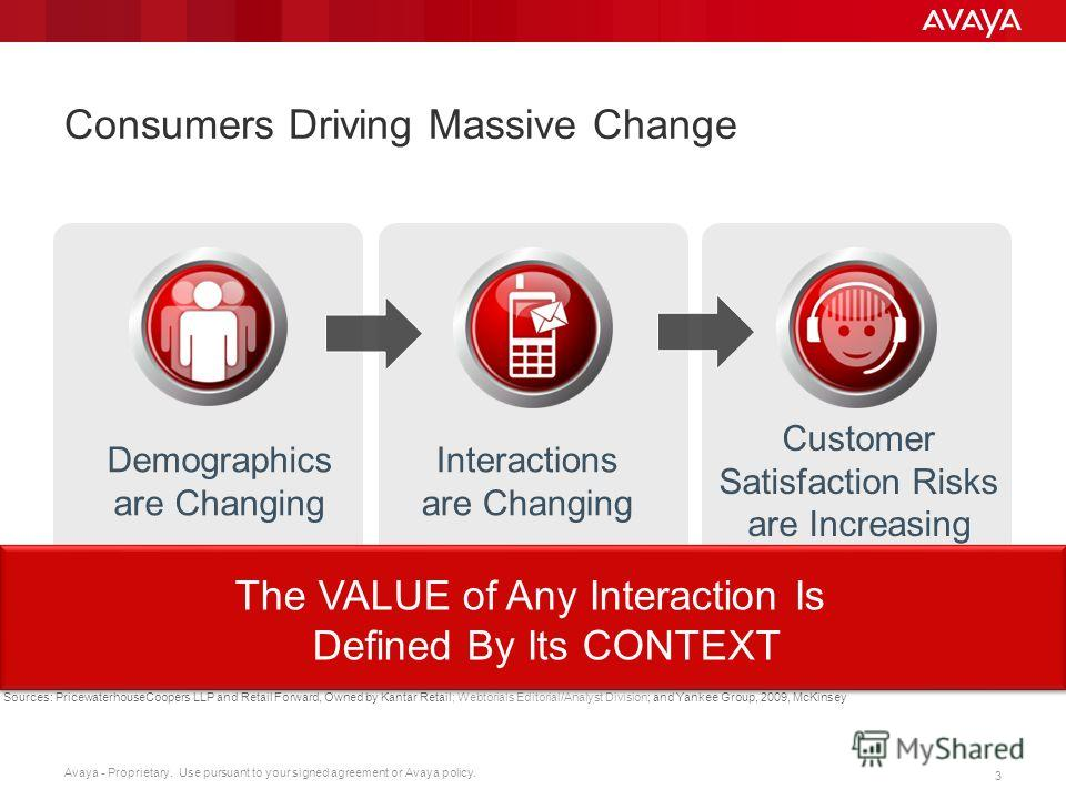 Avaya - Proprietary. Use pursuant to your signed agreement or Avaya policy. 3 Interactions are Changing Customer Satisfaction Risks are Increasing Demographics are Changing Consumers Driving Massive Change Sources: PricewaterhouseCoopers LLP and Reta