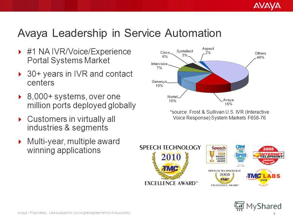 Avaya - Proprietary. Use pursuant to your signed agreement or Avaya policy. 66 Avaya Leadership in Service Automation #1 NA IVR/Voice/Experience Portal Systems Market 30+ years in IVR and contact centers 8,000+ systems, over one million ports deploye