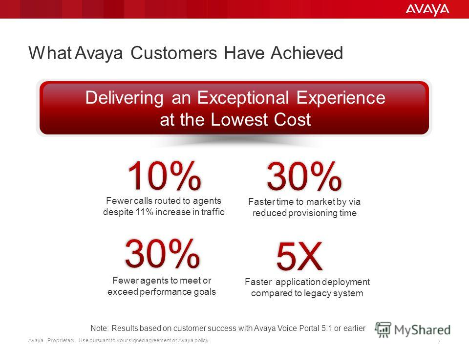 Avaya - Proprietary. Use pursuant to your signed agreement or Avaya policy. 7 What Avaya Customers Have Achieved Delivering an Exceptional Experience at the Lowest Cost Fewer calls routed to agents despite 11% increase in traffic Faster time to marke