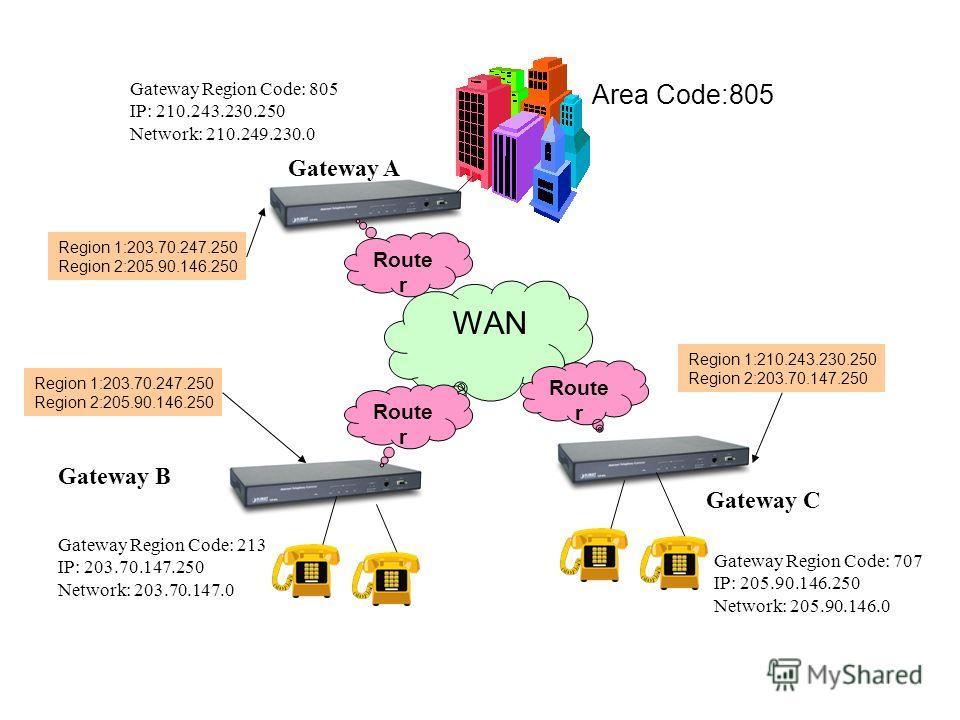 WAN Route r Area Code:805 Gateway A Gateway Region Code: 805 IP: 210.243.230.250 Network: 210.249.230.0 Route r Gateway B Gateway Region Code: 213 IP: 203.70.147.250 Network: 203.70.147.0 Route r Gateway C Gateway Region Code: 707 IP: 205.90.146.250