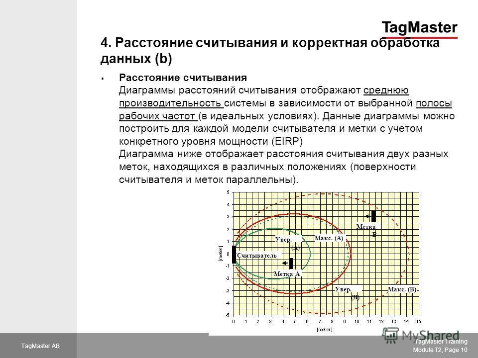 TagMaster Training Module T2, Page 10 TagMaster AB 4. Расстояние считывания и корректная обработка данных (b) Расстояние считывания Диаграммы расстояний считывания отображают среднюю производительность системы в зависимости от выбранной полосы рабочи