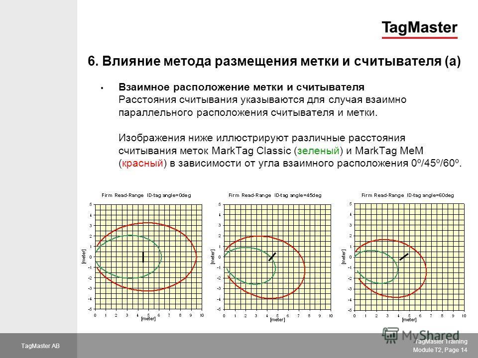 TagMaster Training Module T2, Page 14 TagMaster AB 6. Влияние метода размещения метки и считывателя (a) Взаимное расположение метки и считывателя Расстояния считывания указываются для случая взаимно параллельного расположения считывателя и метки. Изо