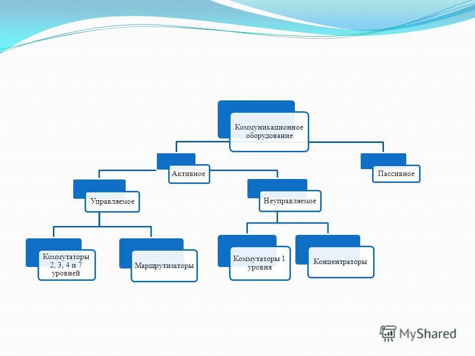 Коммуникационное оборудование Активное Управляемое Коммутаторы 2, 3, 4 и 7 уровней Маршрутизаторы Неуправляемое Коммутаторы 1 уровня Концентраторы Пассивное