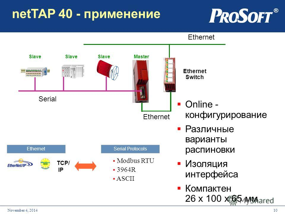 10November 4, 2014 Serial Ethernet NT 40 MasterSlave Ethernet Switch Ethernet Modbus RTU 3964R ASCII EthernetSerial Protocols TCP/ IP netTAP 40 - применение Online - конфигурирование Различные варианты распиновки Изоляция интерфейса Компактен 26 x 10