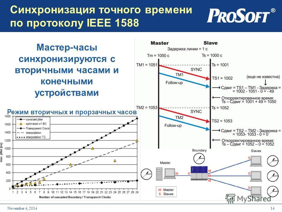 14November 4, 2014 Синхронизация точного времени по протоколу IEEE 1588 Мастер-часы синхронизируются с вторичными часами и конечными устройствами Режим вторичных и прозрачных часов
