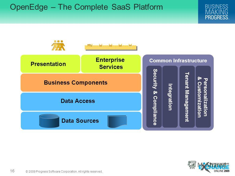 © 2009 Progress Software Corporation. All rights reserved. OpenEdge – The Complete SaaS Platform 16 Presentation Business Components Data Access Data Sources Enterprise Services Common Infrastructure Security & ComplianceIntegrationTenant ManagementP