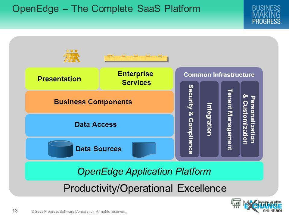 © 2009 Progress Software Corporation. All rights reserved. OpenEdge – The Complete SaaS Platform 18 OpenEdge Application Platform Presentation Business Components Data Access Data Sources Enterprise Services Common Infrastructure Security & Complianc