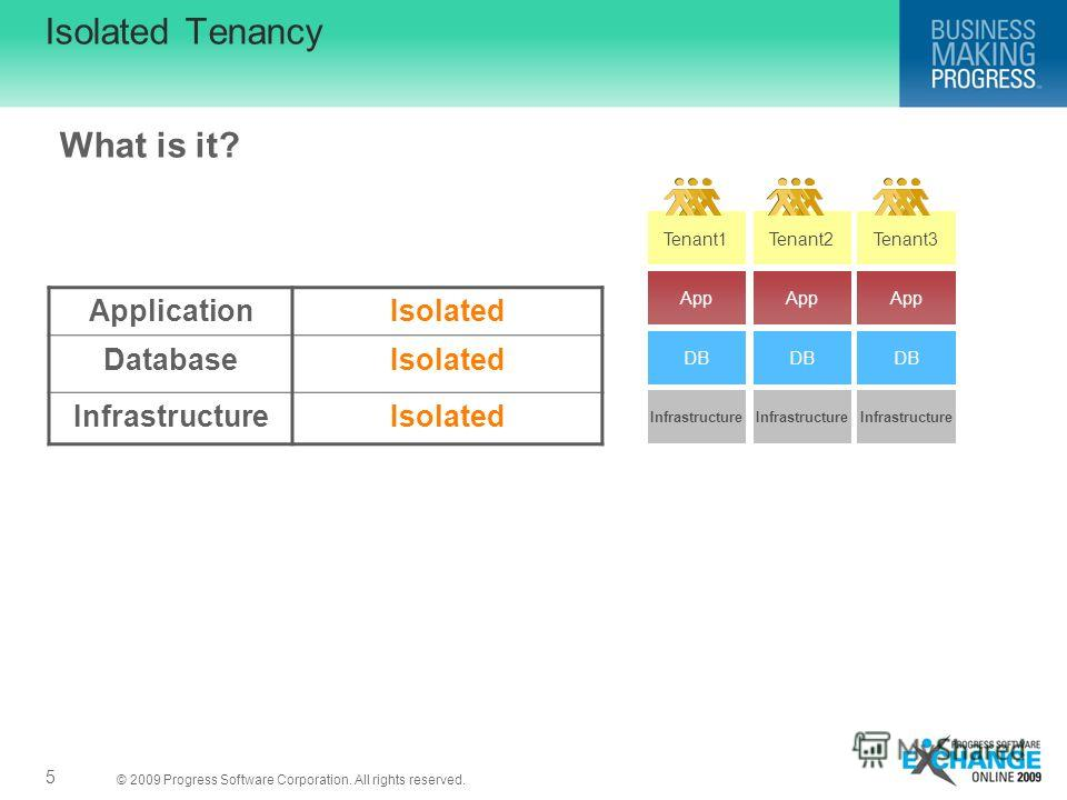 © 2009 Progress Software Corporation. All rights reserved. Isolated Tenancy ApplicationIsolated DatabaseIsolated InfrastructureIsolated Tenant2Tenant3 App DB Infrastructure Tenant1 What is it? 5