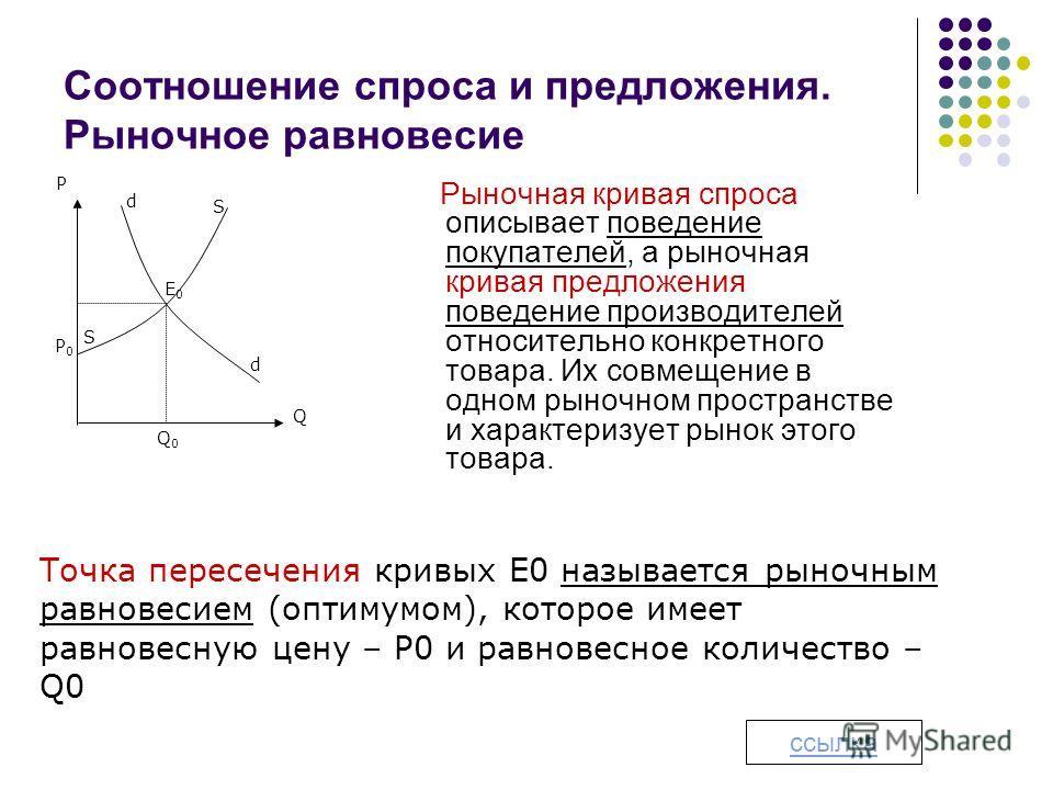 Соотношение спроса и предложения. Рыночное равновесие d Q0Q0 P0P0 Q S d S E0E0 P Рыночная кривая спроса описывает поведение покупателей, а рыночная кривая предложения поведение производителей относительно конкретного товара. Их совмещение в одном рын