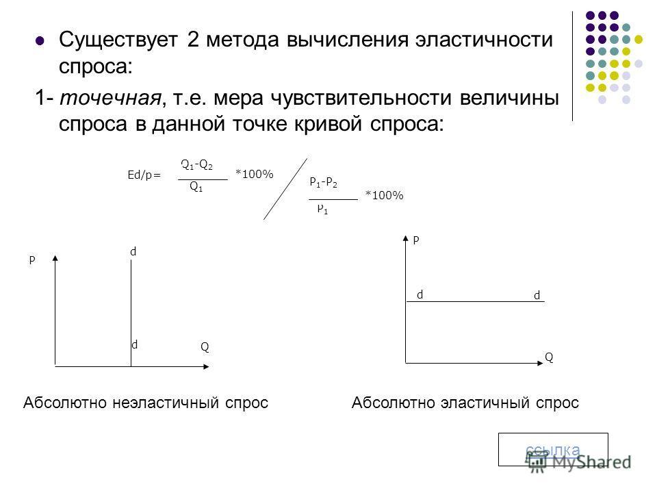 Существует 2 метода вычисления эластичности спроса: 1- точечная, т.е. мера чувствительности величины спроса в данной точке кривой спроса: *100% Q 1 -Q 2 Q1Q1 Ed/p= P1P1 P 1 -P 2 *100% Q d d Р Q d d Р Абсолютно неэластичный спрос Абсолютно эластичный