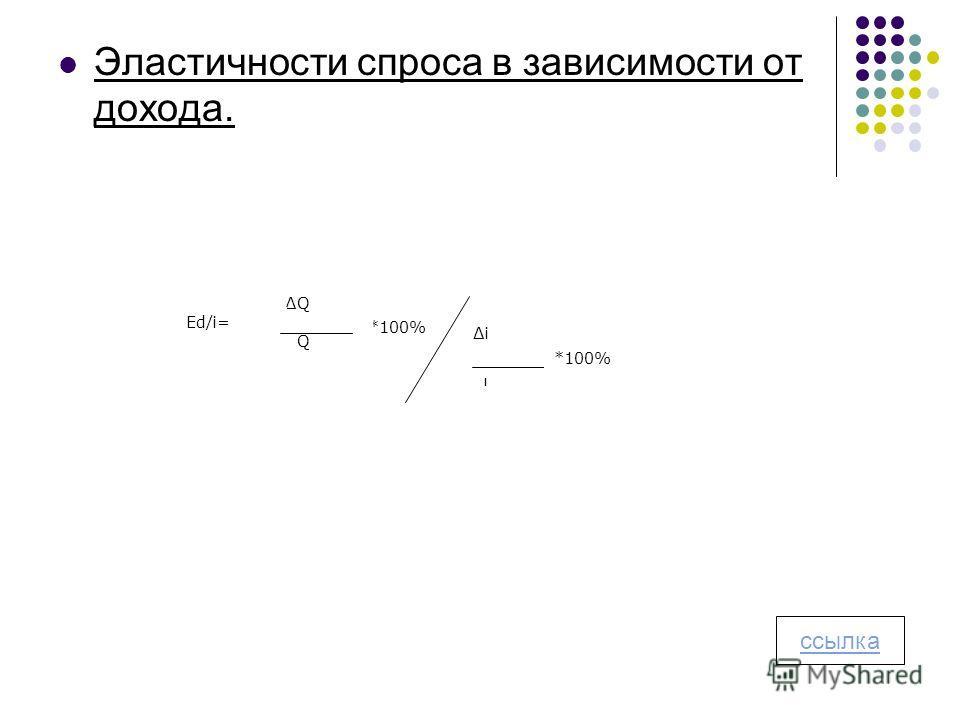 Эластичности спроса в зависимости от дохода. *100% Q Q Ed/i= i i *100% ссылка