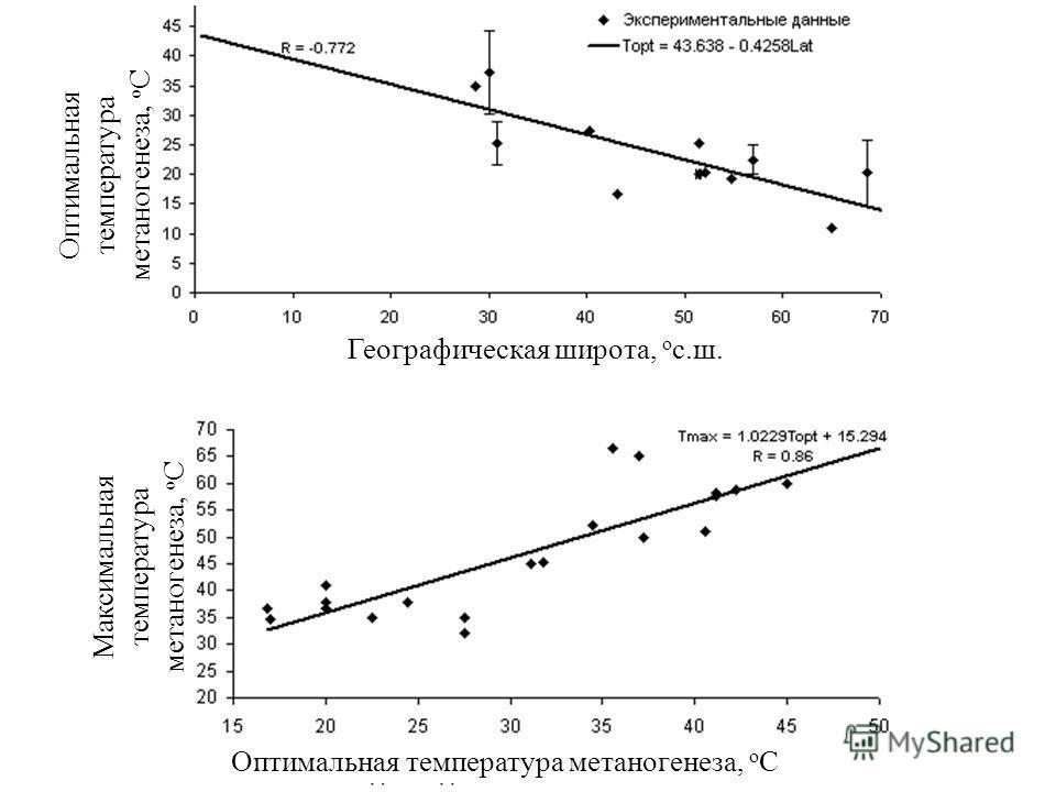 Оптимальная температура метаногенеза, o C Географическая широта, о с.ш. Максимальная температура метаногенеза, o C