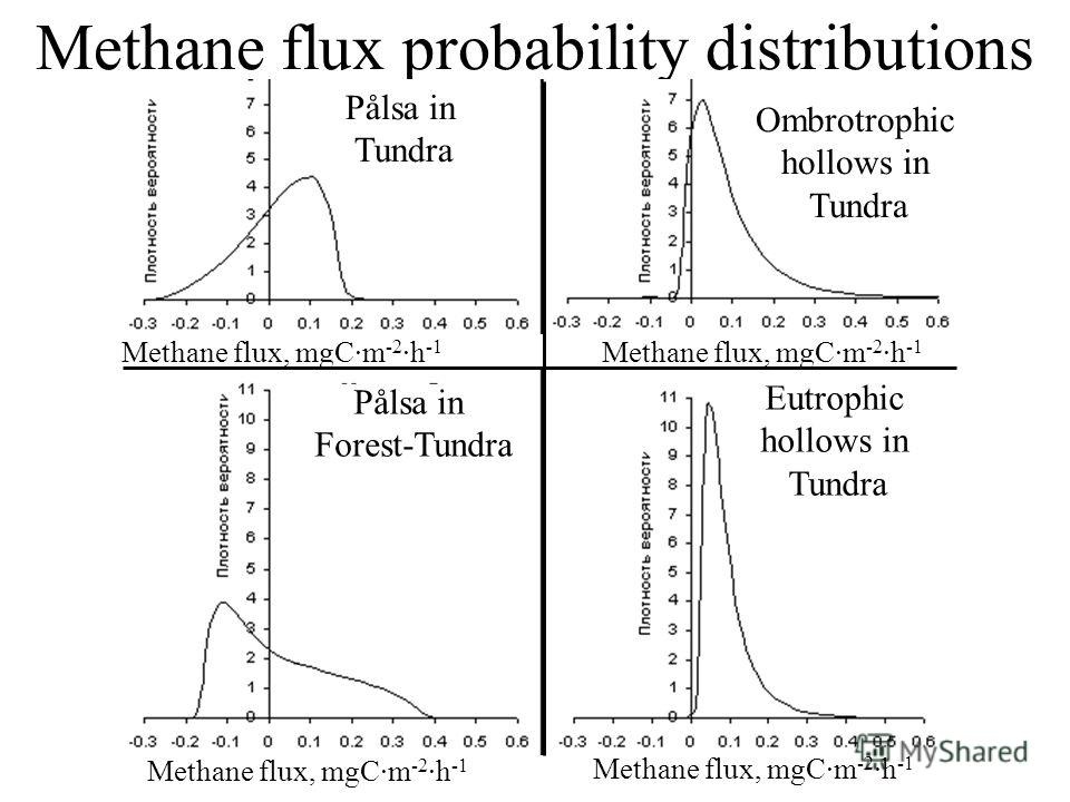 Methane flux probability distributions Pålsa in Tundra Pålsa in Forest-Tundra Ombrotrophic hollows in Tundra Eutrophic hollows in Tundra Methane flux, mgC·m -2 ·h -1