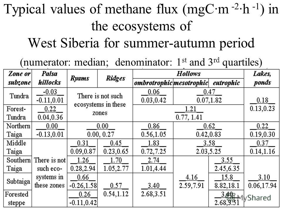 Typical values of methane flux (mgC·m -2 ·h -1 ) in the ecosystems of West Siberia for summer-autumn period (numerator: median; denominator: 1 st and 3 rd quartiles)