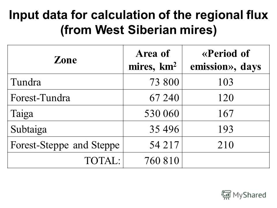 Zone Area of mires, km 2 «Period of emission», days Tundra73 800103 Forest-Tundra67 240120 Taiga530 060167 Subtaiga35 496193 Forest-Steppe and Steppe54 217210 TOTAL:760 810 Input data for calculation of the regional flux (from West Siberian mires)