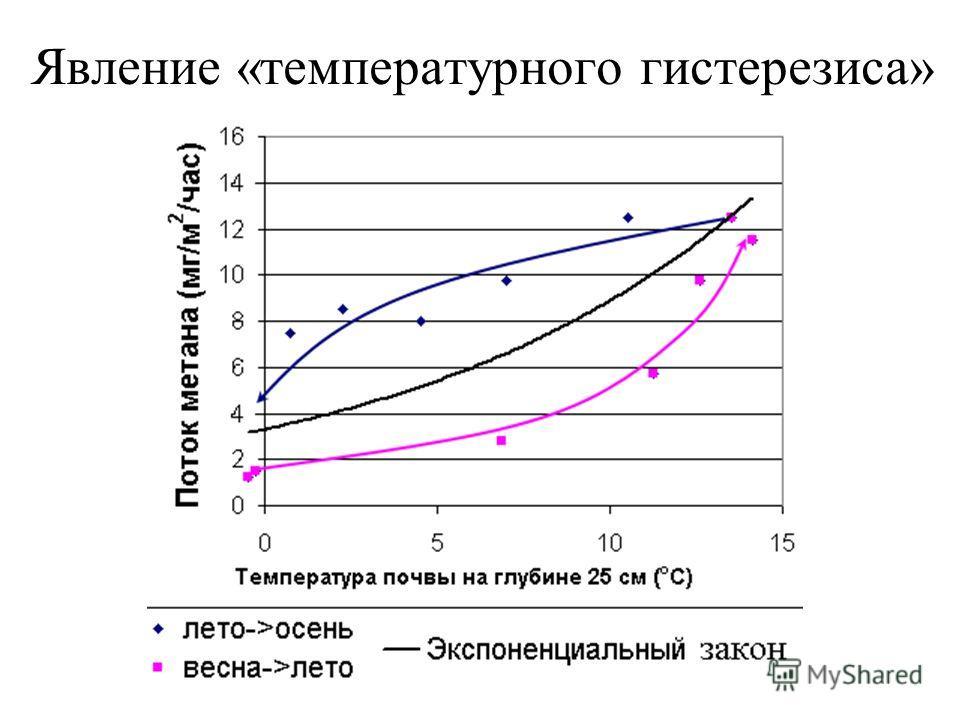 Явление «температурного гистерезиса» эмиссии метана.