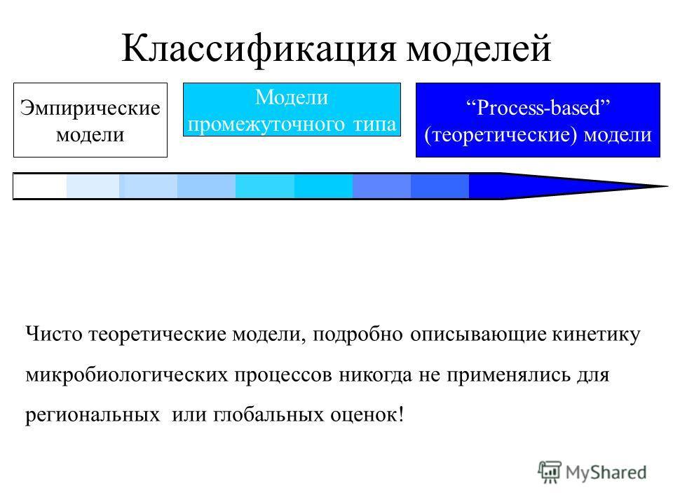 Классификация моделей Эмпирические модели Process-based (теоретические) модели Модели промежуточного типа Чисто теоретические модели, подробно описывающие кинетику микробиологических процессов никогда не применялись для региональных или глобальных оц