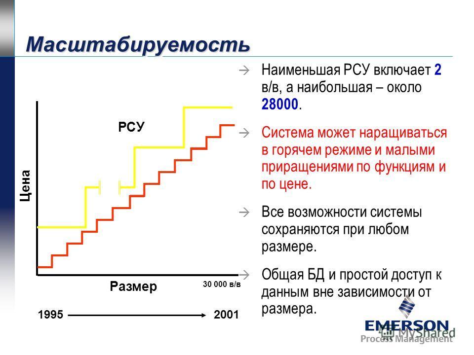 Масштабируемость Масштабируемость 120 узлов в сети управления До 100 контроллеров До 60 АРМ Каналы в/в От 25 до 30,000 120 узлов в сети управления До 100 контроллеров До 60 АРМ Каналы в/в От 25 до 30,000