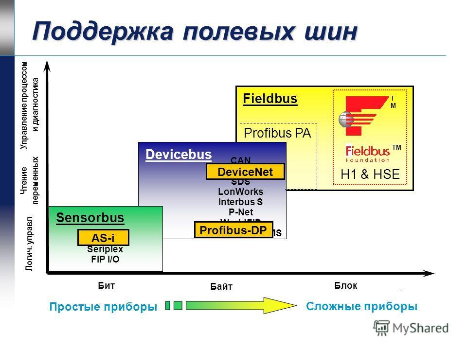 Регистрация последовательности событий Протокол синхронизации времени – NTP Можно использовать GPS Необходимо для РПС Разрешение метки события 1 мс Специальная плата 16 DI Сервер времени