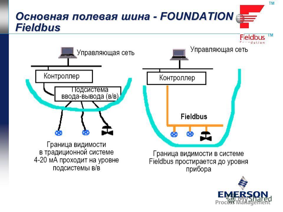 Основная полевая шина - FOUNDATION Fieldbus TM